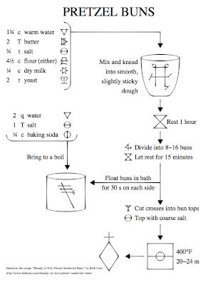 Alchemical Recipes