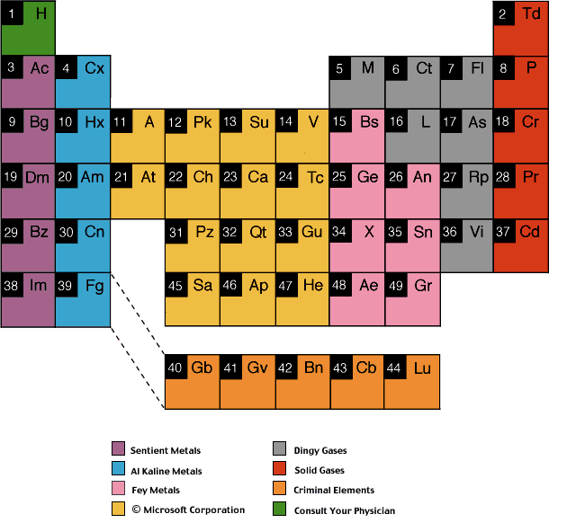 Periodic table of rejected elements quiz by tahnan quiz rating details urtaz
